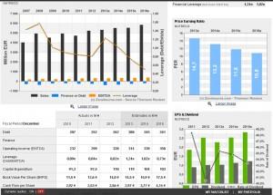 Nutreco Financials 4-traders