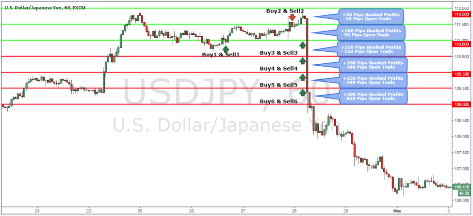 grid-trading-strategy-on-usdjpy-forex-pair