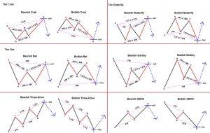 patrones-armonicos-trading-300x190